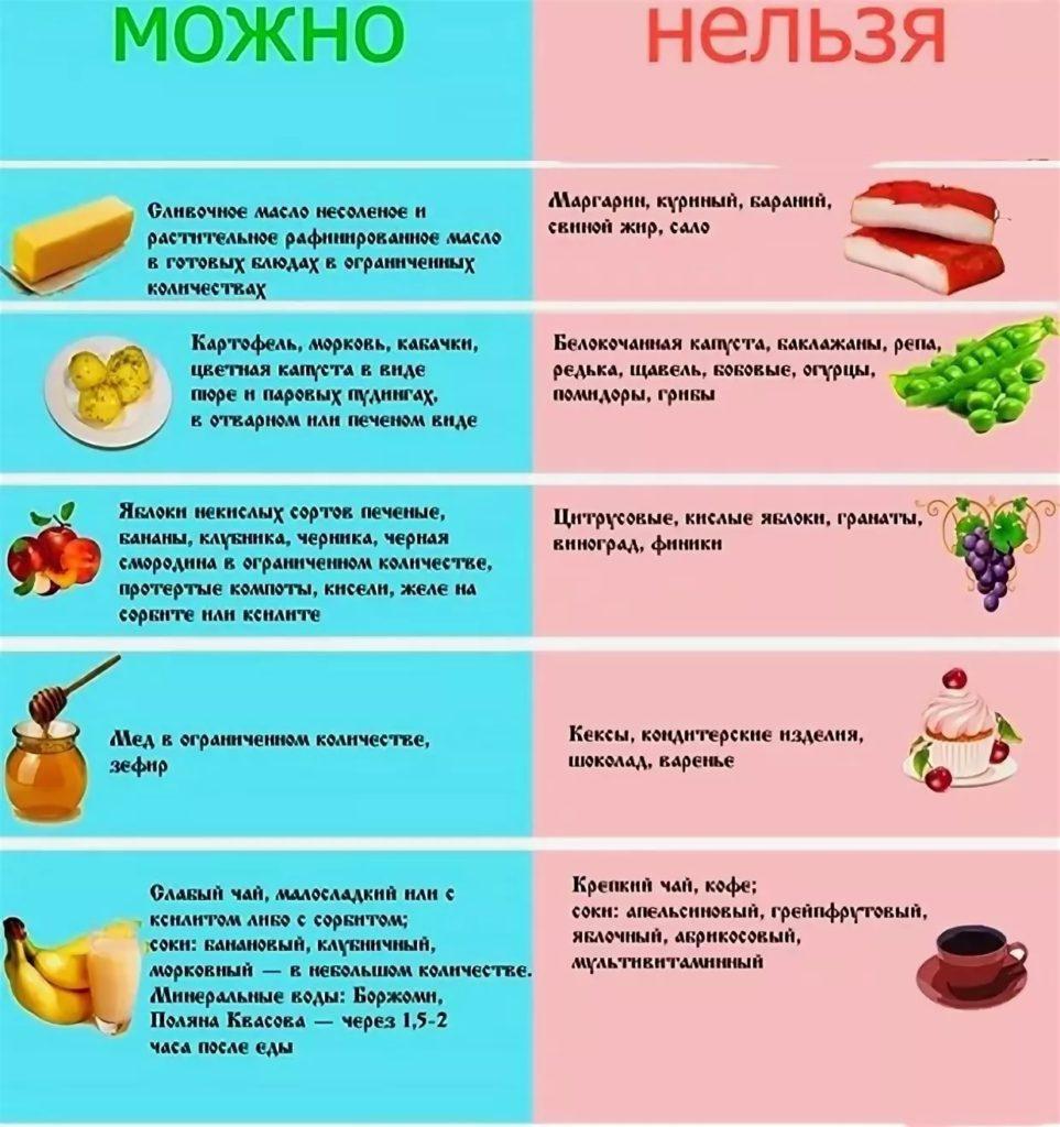 хронический гастрит диета