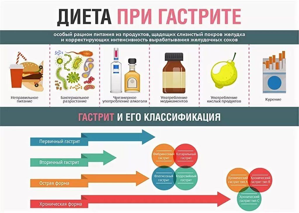 атрофический гастрит лечение и диета